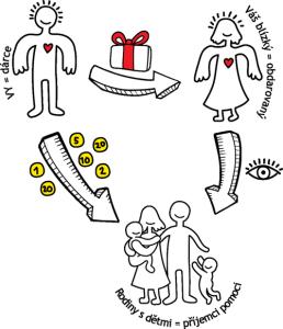 Daruj andělství-obr_web