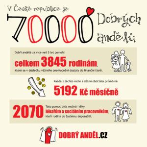 Dobrých andělů je 70 tisíc